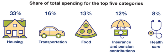Share of total spending for the top five categories - 33%25 Housing, 16%25 Transportation, 13%25 Food, 12%25 Insurance and pension contributions, 8%25 Health Care