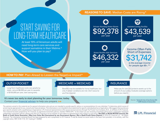 Start Saving for Long-Term HealthCare  - At least 70%25 of American adults will need long-term care services and support sometime in their lifetime.* How will you plan to pay? -  HOW TO PAY: Plan Ahead to Lessen the Negative Impact*  Out-of-Pocket: Long-Term healthcare costs vary greatly by state—around $8,000 per year to upwards of $100,000 per year; start saving early. Medicare + Medicaid: Benefits may be available for home healthcare, but only if certain conditions are met. Don't assume you'll be covered. Insurance: Helps pay for care and protects assets up to the amount of your policy. Evaluate coverage options before you need it. Reasons to Save: Private Nursing Home Room $92,378 per year, Assisted Living Facility $43,539 per year, Home Health Aide Services $46,332 per year. Income Often Falls Short of Expenses $31,742 is the average income for people age 65+.**  It's never too early to start planning for your tomorrow, today. Contact your financial advisor to help you prepare. Sources: *Genworth Cost of Care Survey 2016 ** AARP Analysis of Census Data  - The opinions voiced in this material are for general information only and are not intended to provide specific advice or recommendations for any individual. To determine which course of action may be appropriate for you, consult your financial advisor. This information is not intended to be a substitute for specific individualized tax or legal advice. We suggest that you discuss your specific situation with a qualified tax or legal advisor. LPL Financial representatives offer access to trust services through The Private Trust Company, N.A., an affiliate of LPL Financial. This material has been prepared by LPL Financial. A registered investment advisor, member FINRA/SIPC. To the extent you are receiving investment advice from a separately registered independent investment advisor, please note that LPL Financial is not an affiliate of and makes no representation with respect to such entity. Not FDIC or NCUA/NCUSIF Insured | No Bank or Credit Union Guarantee | May Lose Value Not Guaranteed by any Government Agency | Not a Bank/Credit Union Deposit © 2016 LPL Financial LLC. All Rights Reserved. The information contained herein has been prepared by and is proprietary to LPL Financial. It may be shared via social media in the exact form provided, in its entirety, with this copyright notice. MKT-0126-1116 LPL Tracking # 1-558902 - LPL Financial